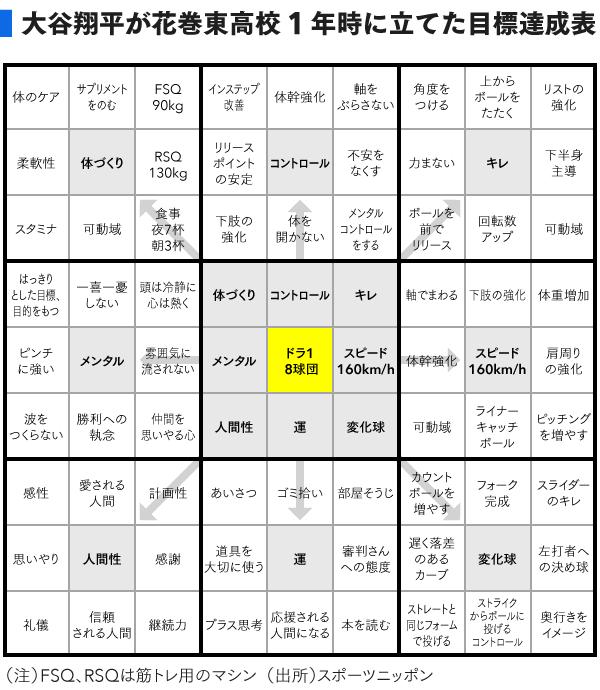 大谷翔平選手の花巻東高校1年の時の目標達成表マンダラート